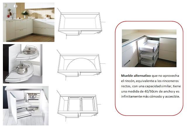 Cocina santos tracamundeau es pr ctico un mueble - Mueble esquinero cocina ...