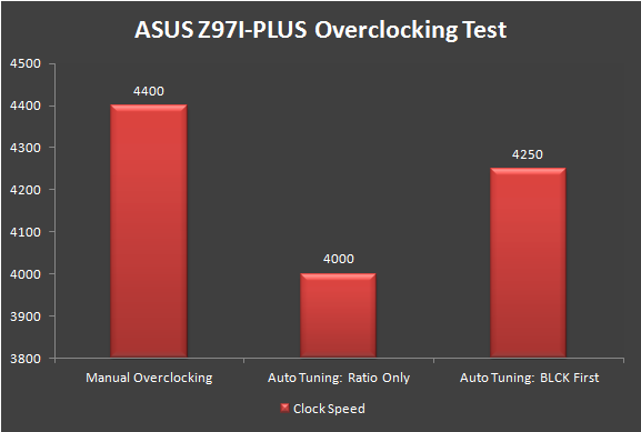 Unboxing & Review - ASUS Z97I-PLUS 203