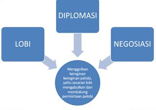 loby,diplomasi,negosiasi,teknik loby,negosiasi pr,