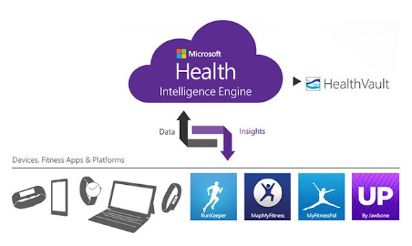 Microsoft Health - Intelligence Engine