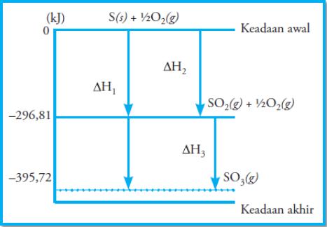 Penentuan entalpi reaksi menurut hukum hess konsep kimia kokim diagram di atas juga dapat digambarkan sebagai berikut ccuart Images