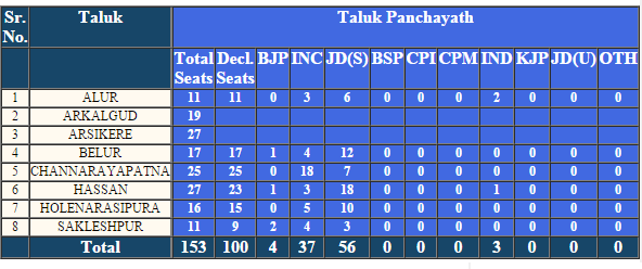 Hassan Taluk Panchayat Election Result 2016
