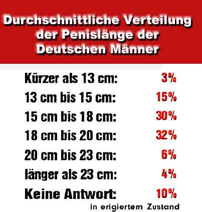 Durchschnittsgröße deutschland penis Der Durchschnittliche