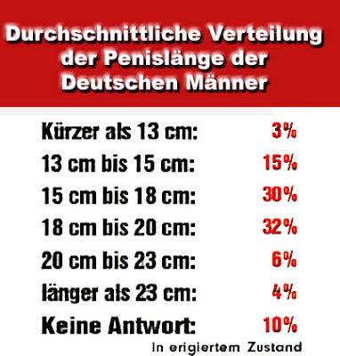 Durchschnittliche Verteilung der Penislänger der Deutschen Männer