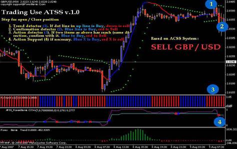 Cara menganalisa market forex