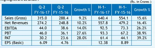 """""""Gulf Oil continues all round fast track growth trajectory in Q2"""""""