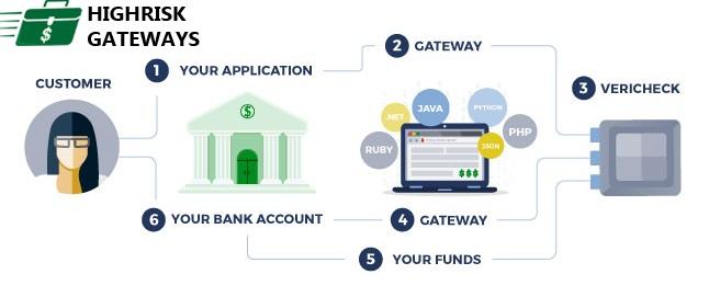 HighRisk Gateways: Get The Best EChecks Payment Processing For