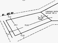 Ukuran Lapangan Kasti