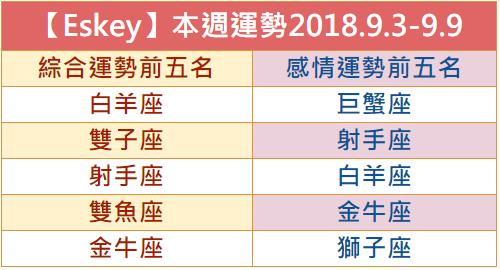 【Eskey】本週生活運勢預測2018.9.3-9.9