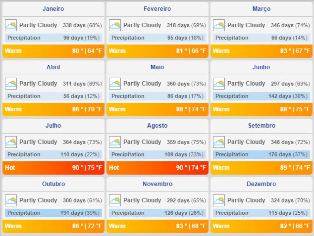 Clima de Cancun ao longo do ano
