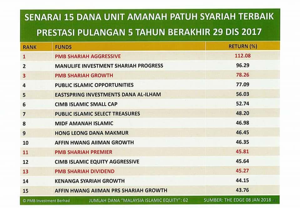 Islamic Investment Malaysia Prestasi Cemerlang Dana Dana Pmb Investment Untuk 1 Tahun 2017 Serta 3 Tahun Dan 5 Tahun Berakhir 29 Disember 2017