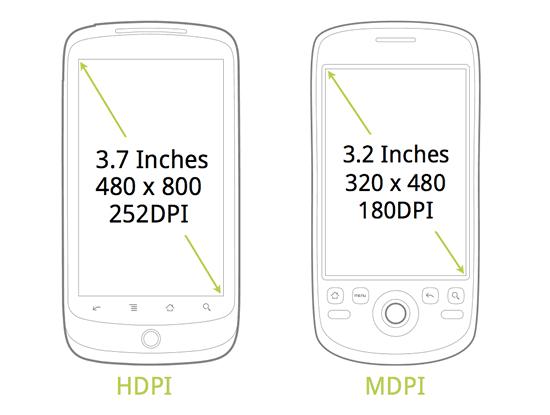 التطلع على مقاسات الأجهزة المحمولة و دقة الشاشة مفيدة جدا