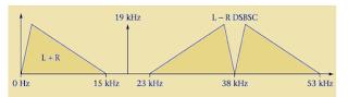 FM Stereo Multiplexing Spectrum