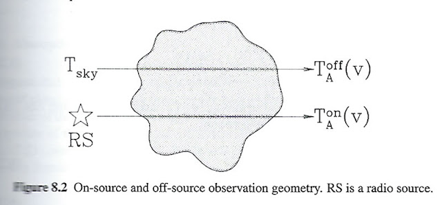 "Subtracting effects of background (Source: Draine, B, "" Physics of the Interstellar and Intergalactic Medium"")"
