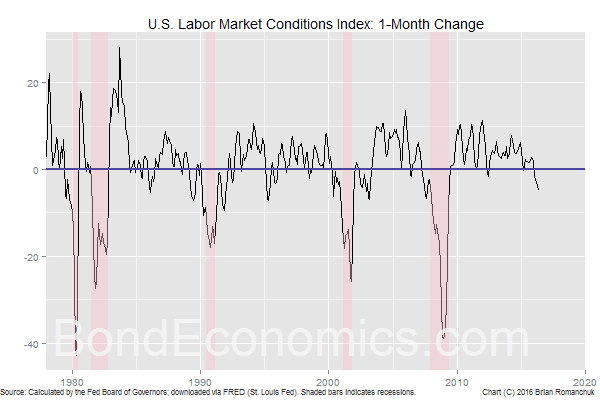 Chart: U.S. Labor Market Conditions Index