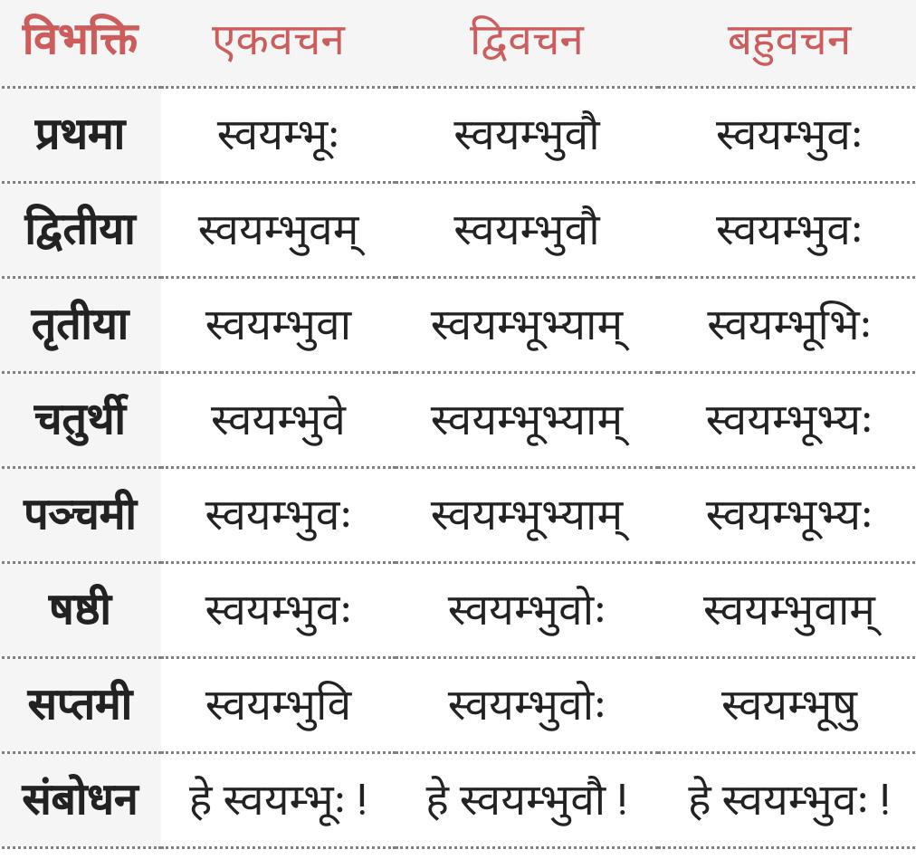 swayambhu shabd roop -स्वयंभू शब्द के रूप - sanskrit-vyakaran