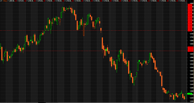 Dotted Target Stoploss Lines