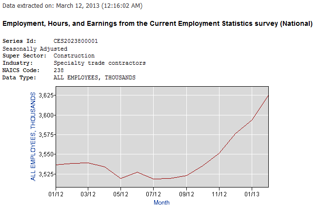 Number of People Employed as Specialty Trade Contractors in U.S. Housing Industry - Source: BLS