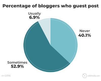 escribir artículos como invitado en otros blogs