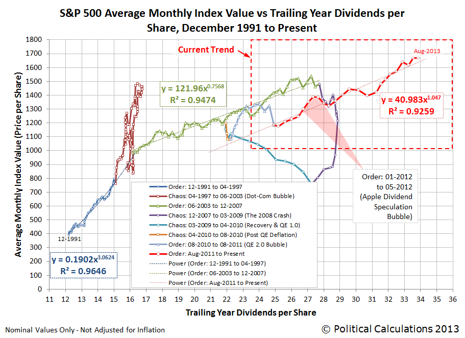S&P 500 Average Monthly Index Value vs Trailing Year Dividends per Share, December 1991 through August 2013