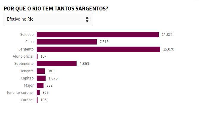 PM do Rio tem mais sargentos  que soldados