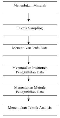 Gambar alur model penelitian kualitatif