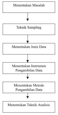 Riset: Metode Penelitian Kualitatif