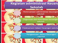 Administrasi Keuangan Sekolah Beserta Contoh Format Terlengkap