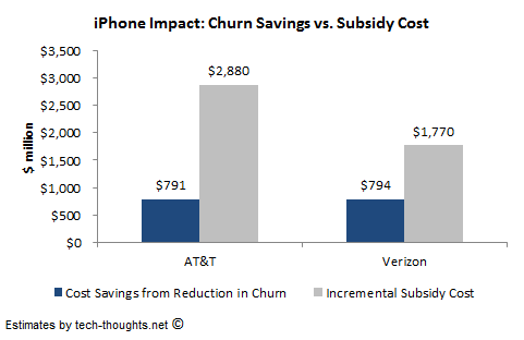 AT&T Verizon iPhone Churn Subsidy