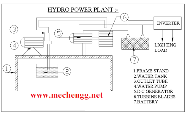 Hydro Power Plant Mechanical Project Diagram