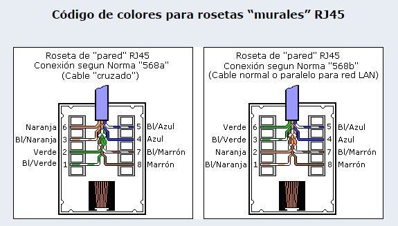 43 cdigo de colores para cables de red con conectores