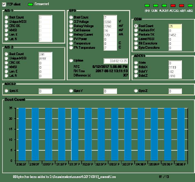 AAUSAT-4  2400 baud  Telemetry 13:00 UTC