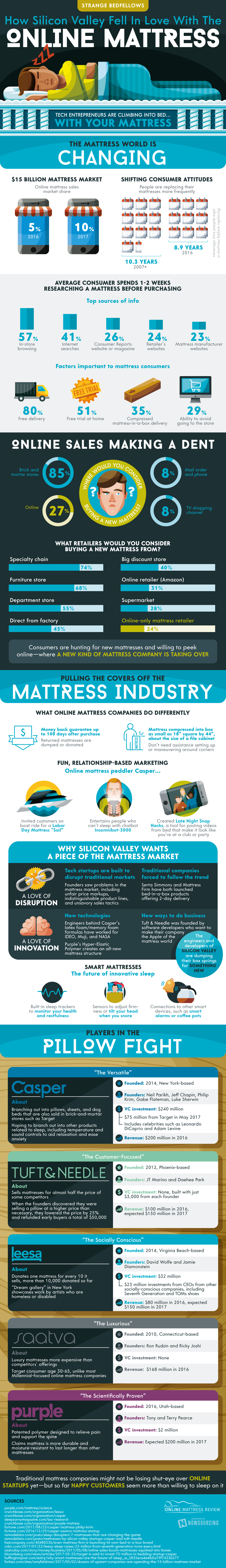 Why Silicon Valley Fell In Love With Online Mattresses