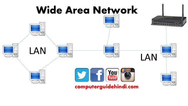 वाईड एरिया नेटवर्क : Wide Area Network