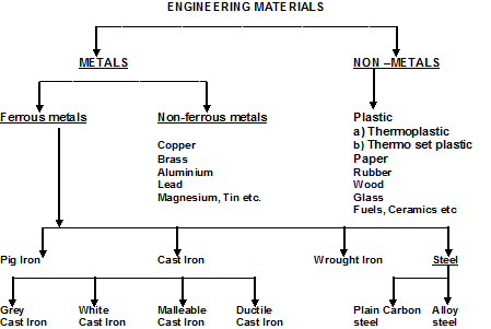 iron lewis diagram cast iron flow diagram - wiring diagram database cast iron flow diagram