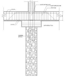 pondasi kuat dan kokoh untuk bangunan bertingkat