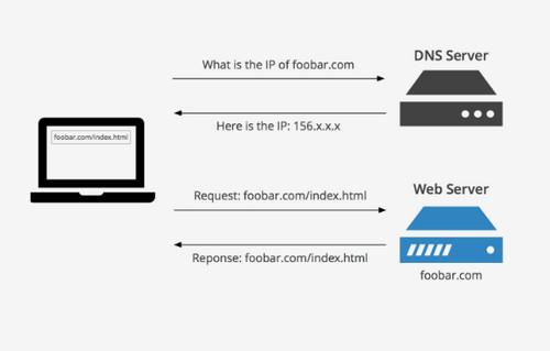 Pengertian DNS dan Fungsinya