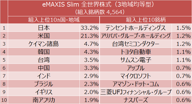 eMAXIS Slim 全世界株式(3地域均等型) 組入上位10ヵ国・地域と組入上位10銘柄
