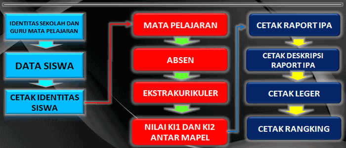 Download Aplikasi Raport Terbaru 2016 MI Mts dan MA Gratis