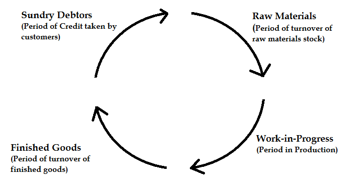 MANAGEMENT PORTAL: WHAT IS OPERATING CYCLE FOR WORKING