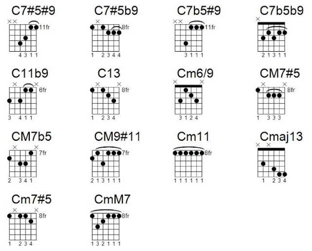 jazz chords made easy for guitar
