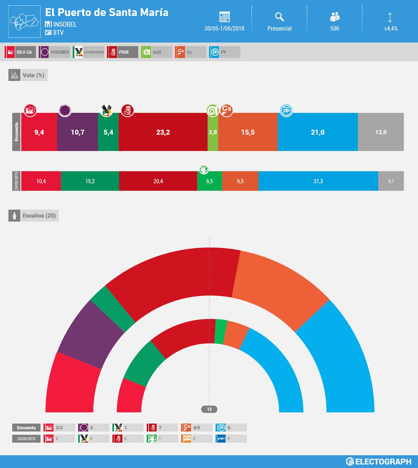 Gráfico de la encuesta para elecciones municipales en El Puerto de Santa María realizada por Insobel para 8TV en junio de 2018