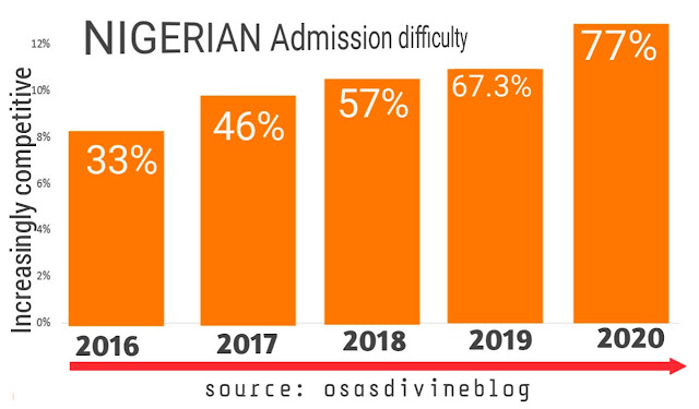 Admission connection in Nigeria