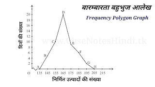 Frequency Polygon Graph