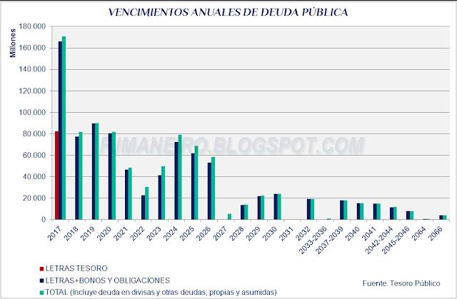 Vencimientos anuales de deuda pública España