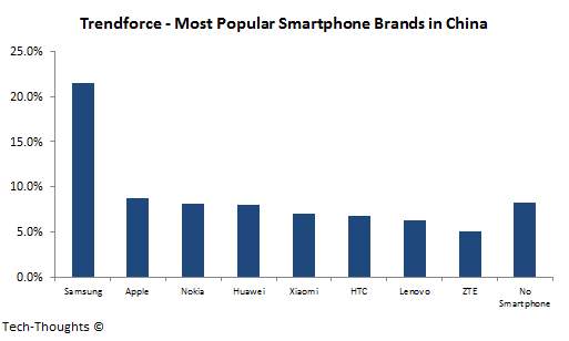 Trendforce - Chinese Smartphone Ownership