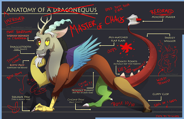 https://ghostlymuse.deviantart.com/art/Anatomy-of-a-Draconequus-621340017