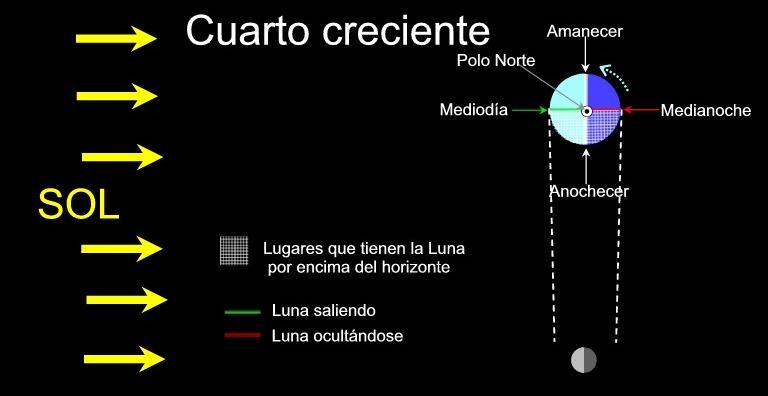 Desde el tercer planeta : ¿Cuándo sale la Luna?