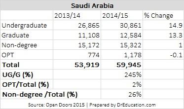 Saudi Arabia students in US, IEL, english, pathways, scholarships