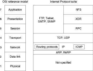 SC Labs | Networking notes (CCNA R/S, CCNA Sec, CCNP R/S, VMWare